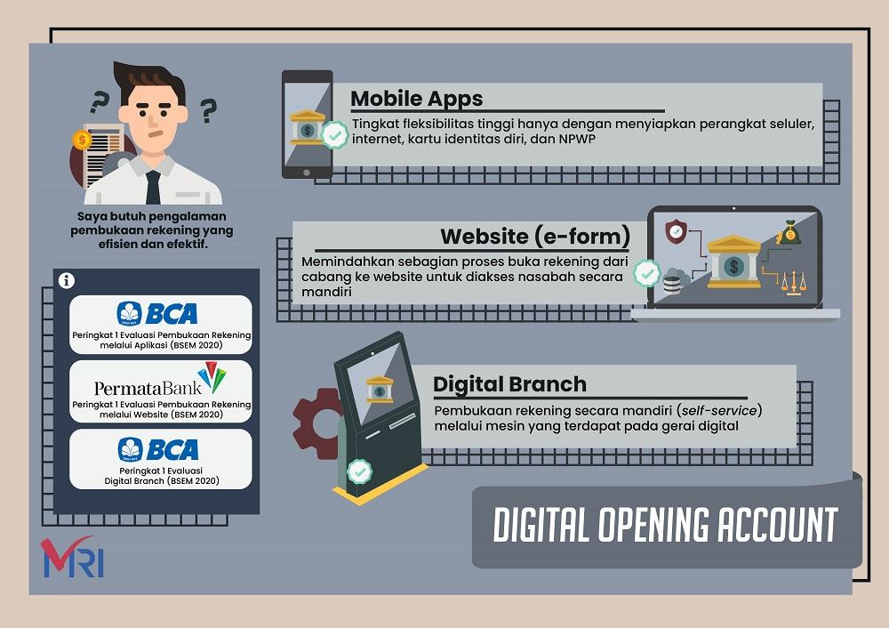 Digital Account Opening