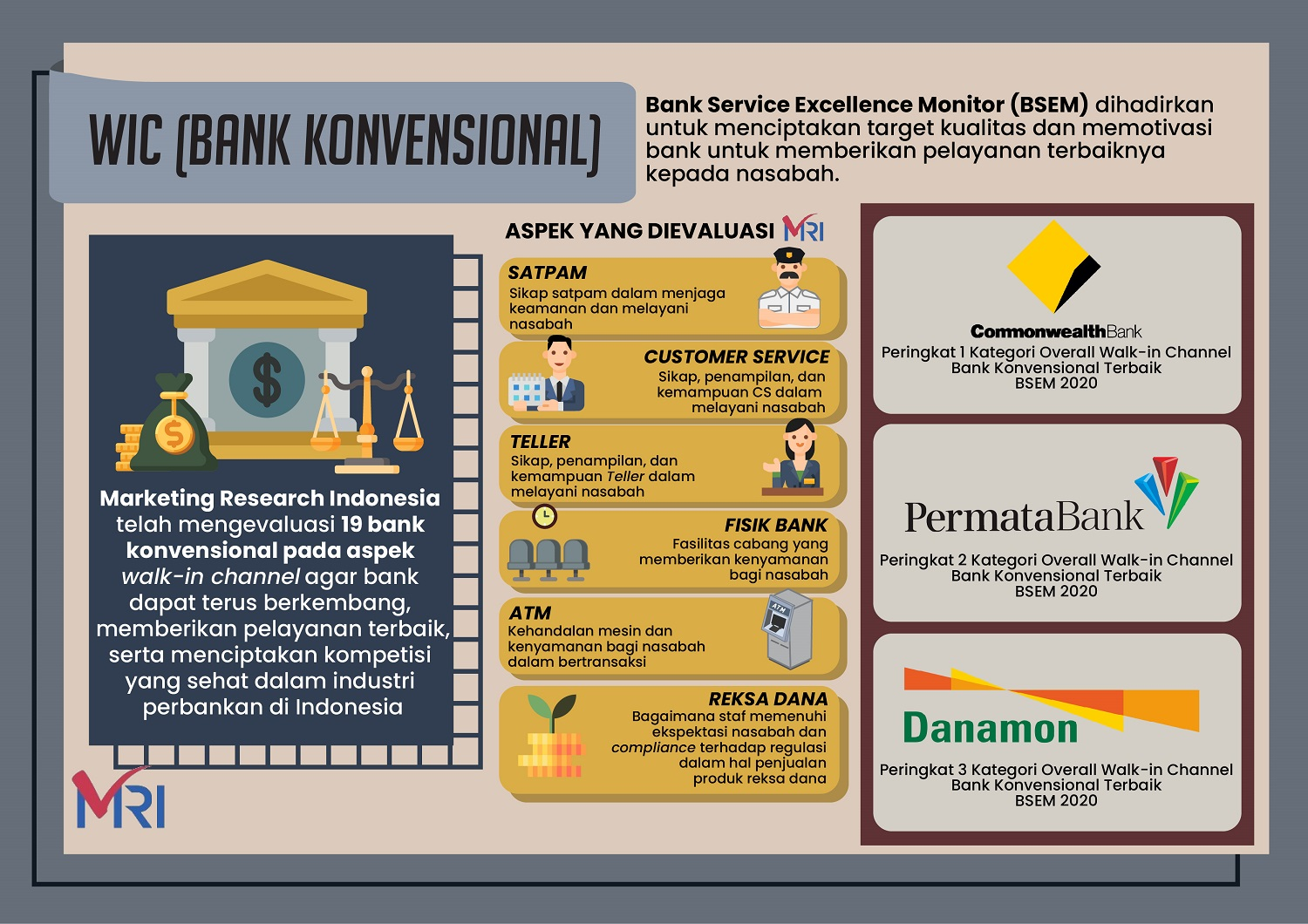 Bank Service Excellence Monitor 2020 – Walk In Channel (Conventional Banks)